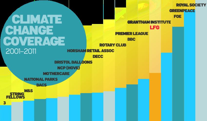 climatechangecoverage